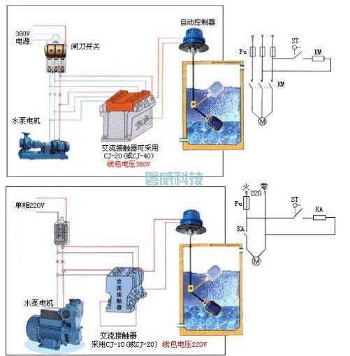 电缆式浮球液位开关(图2)